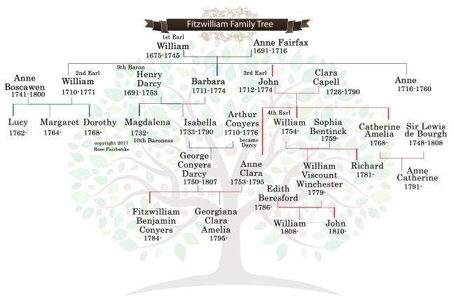 fitzwilliam family tree final.jpg